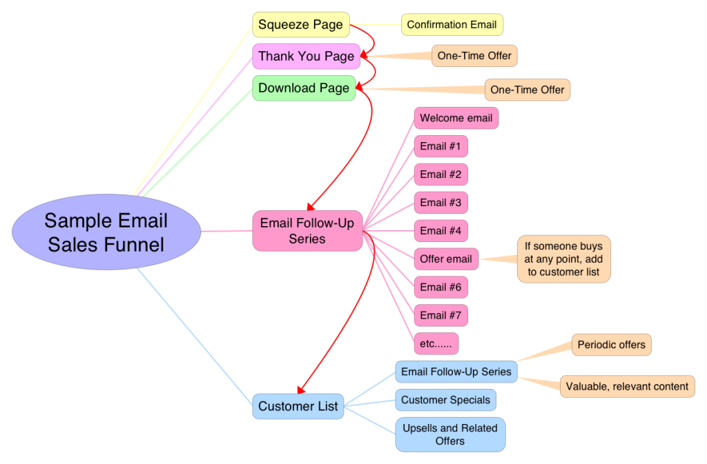 Sample Email Sales Funnel Mindmap