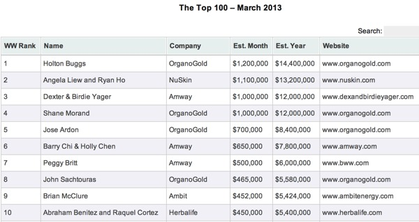 Network Marketing Top Earners March 2013
