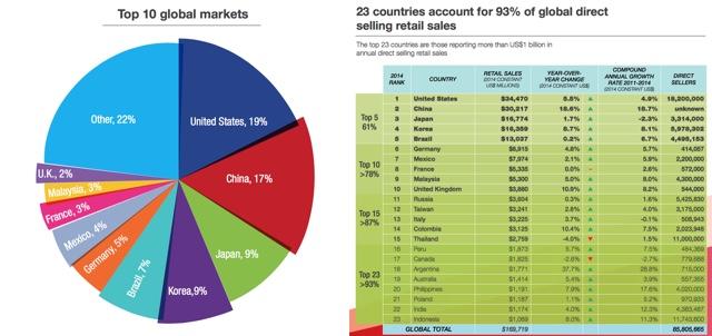 Direktvertrieb & MLM Top 23 Länder