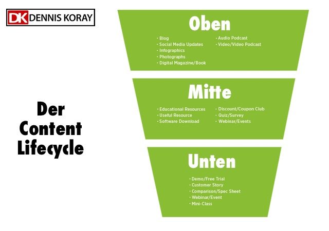sales-funnel-lifecycle