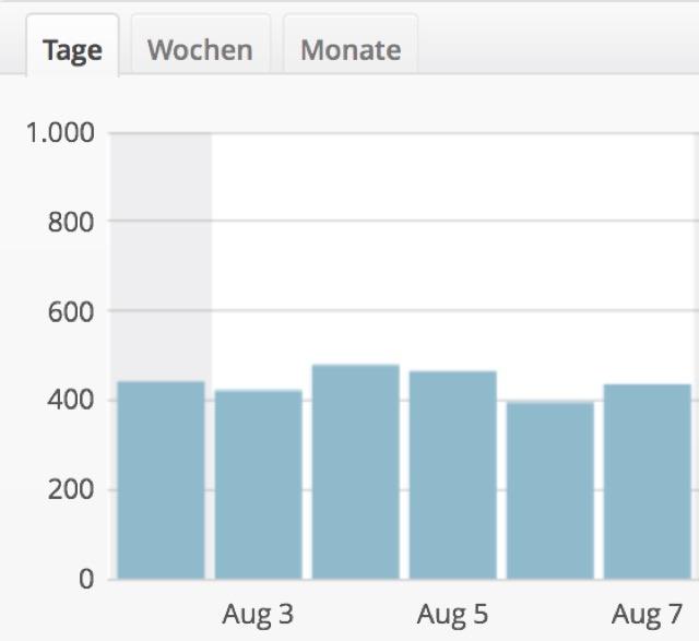 Internet Geschäft Blog Besucher