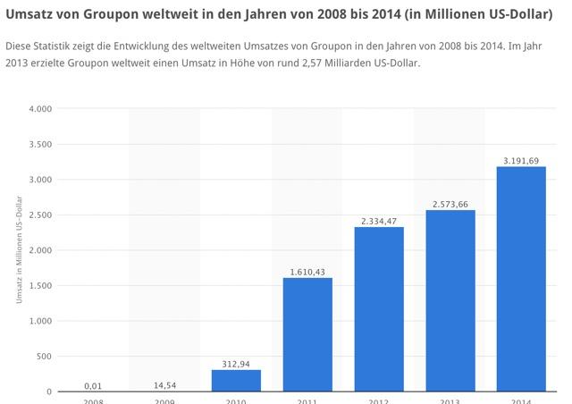 Umsatz Groupon