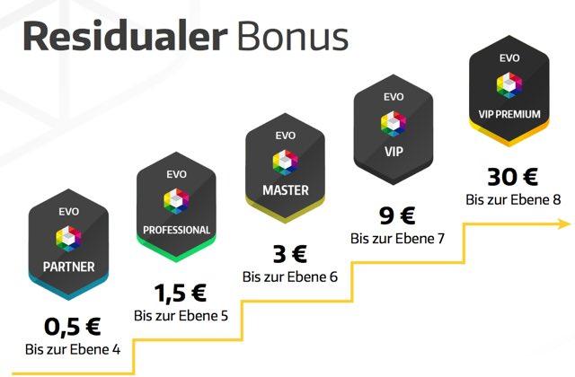 Evo Binary Residual Bonus