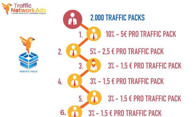 TrafficNetworkAds Affiliate